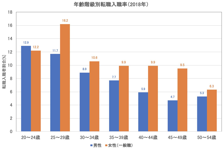 「平成30年雇用動向調査」P.14