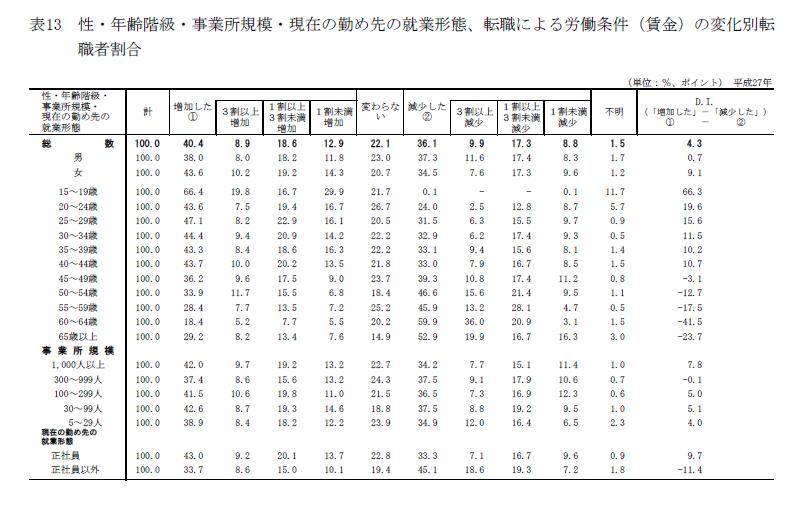 「平成27年転職者実態調査の概況」18ページ