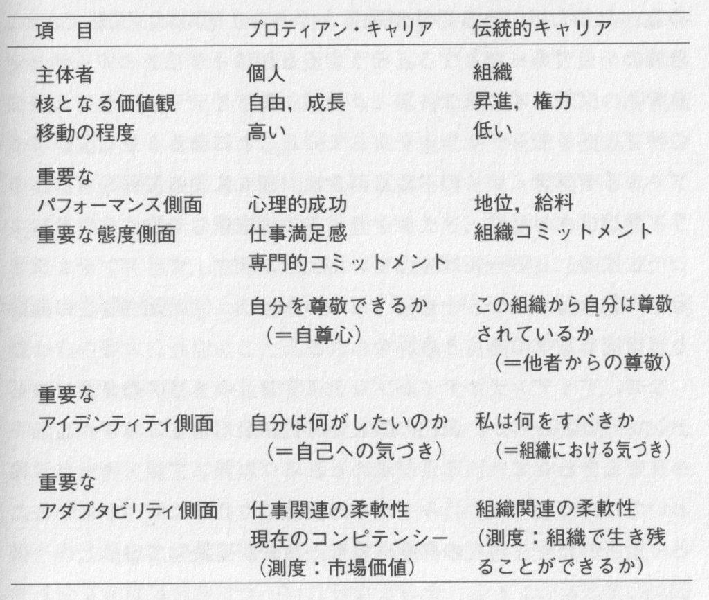 「新版キャリアの心理学」渡辺三枝子編著