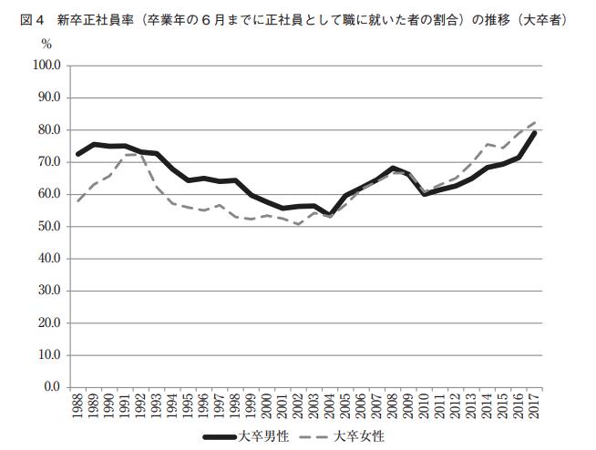 新卒の正社員就職率(出典「『就職氷河期世代』の現在」労働政策研究・研修機構)