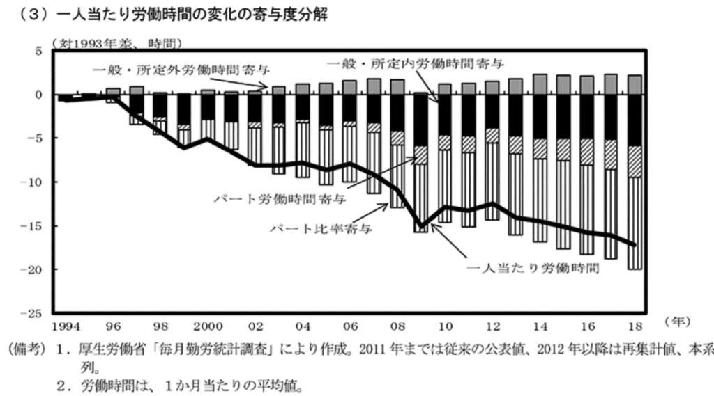 日本経済2019-2020第2章第1節働き方の変化と働き方改革