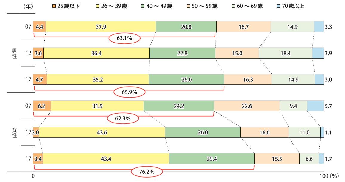 男女別に見た、起業家の年齢構成の推移
