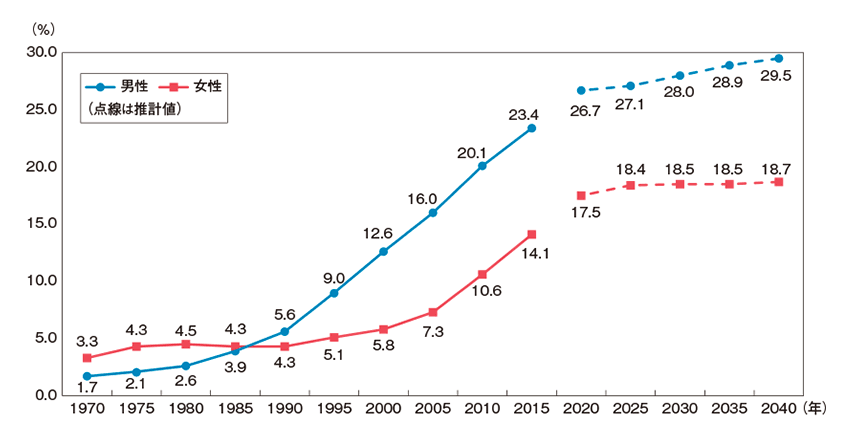 50歳時の未婚割合の推移と将来推計