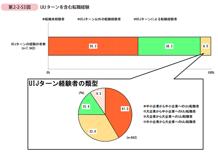UIJターンを含む転職経験者の割合1