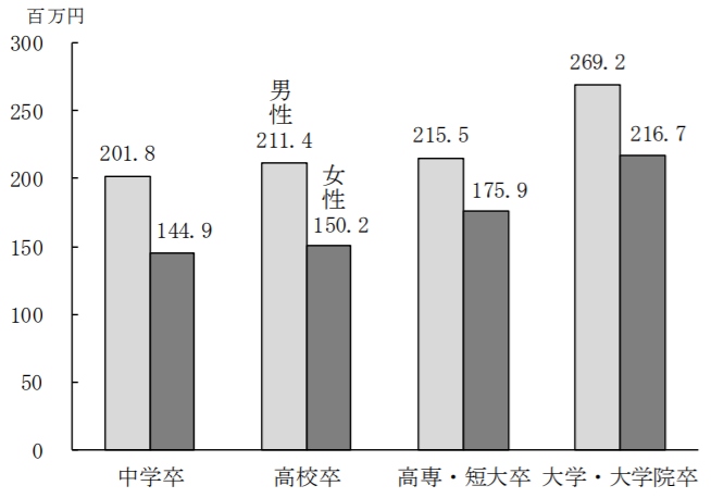 労働政策研究・研修機構『ユースフル労働統計2019』P317