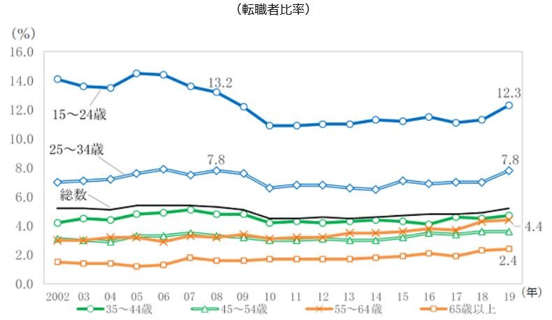 総務省統計局/増加傾向が続く転職者の状況 ~ 2019 年の転職者数は過去最多 ~