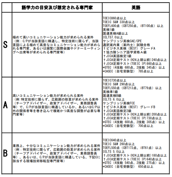 PARTNER「専門家語学ガイドライン(2019年3月改訂版)」より他言語及びC以下を割愛して抜粋