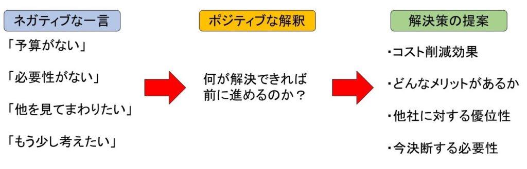 「いい質問」が人を動かす」谷原誠著 P126~132の内容をもとに筆者が作図