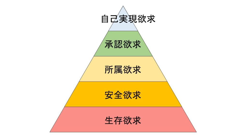 マズローの欲求五段階