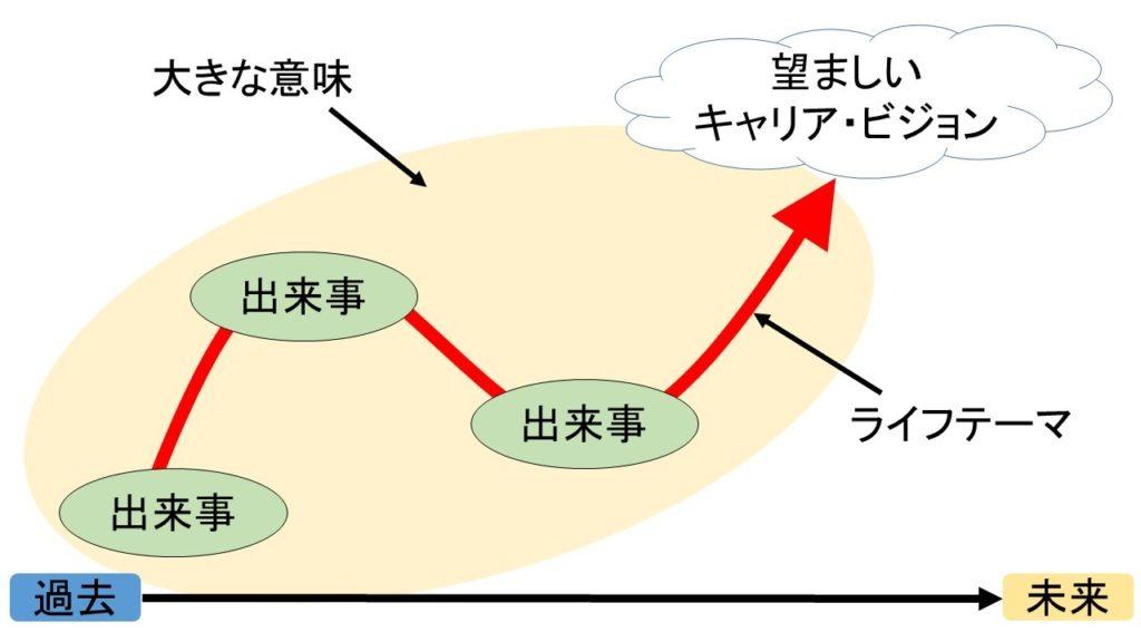 キャリアコンサルタント養成講座 TEXT3 キャリアカウンセリングに関する理論