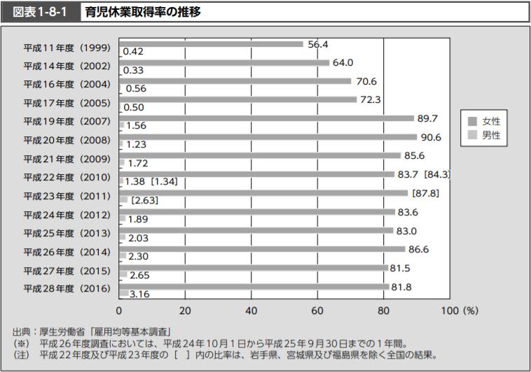 厚生労働省「平成30年度厚生労働白書P248」