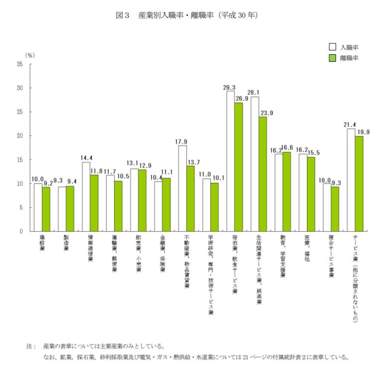 厚生労働省 平成30年雇用動向調査結果の概況図3
