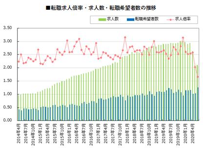 図1 転職市場の推移(出所:「doda 転職求人倍率レポート」)