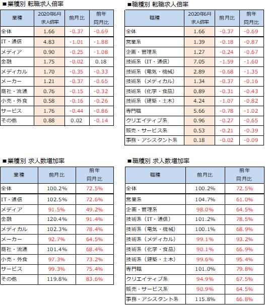 図2 業界・業種別の転職市場推移(出所:「doda 転職求人倍率レポート」)