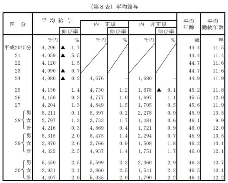 国税庁 「平成30年分 民間給与実態統計調査」