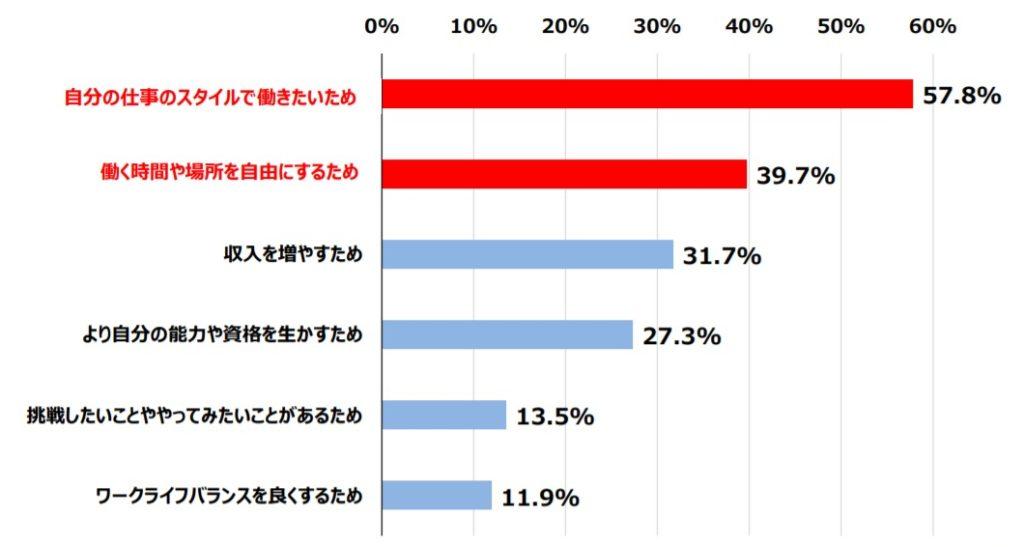 内閣官房日本経済再生総合事務局「フリーランス実態調査結果(令和2年5月)P3」