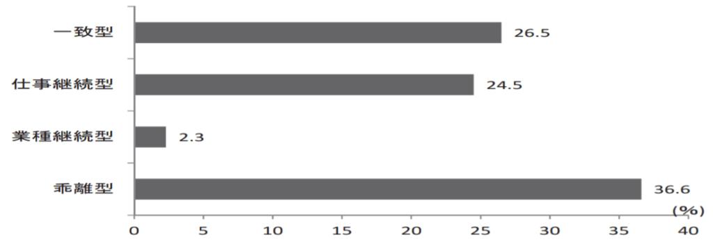 労働政策研究・研修機構「労働政策研究報告書No.195『中小企業における採用と定着』