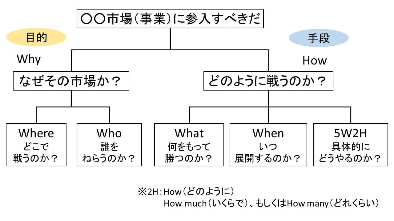 参考)「シンプルに結果を出す人の5W1H思考」渡邉光太郎著 P138をもとに筆者が一部補足