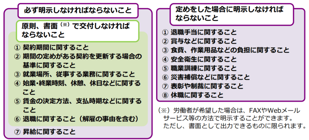 厚生労働省/労働基準法の基礎知識