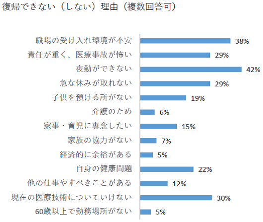 厚生労働省 大阪労働局 「潜在看護師に係る意識調査」