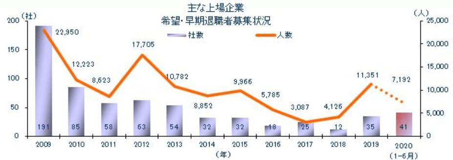 東京商工リサーチ「2020年上半期(1-6月)上場企業「早期・希望退職」実施状況 (2)