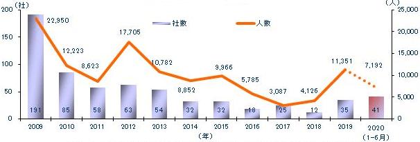 東京商工リサーチ「2020年上半期(1-6月)上場企業「早期・希望退職」実施状況
