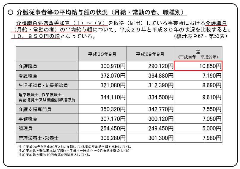 介護職員の平均給与額の状況_職種別