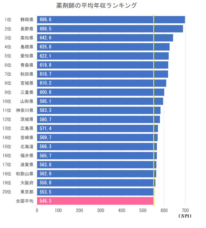 全国の薬剤師年収ランキング