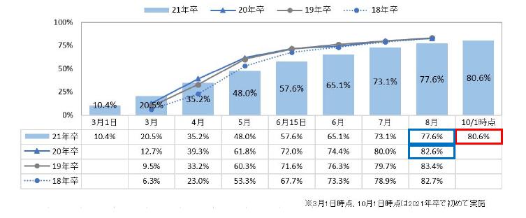 内々定率・内定率の経年比較
