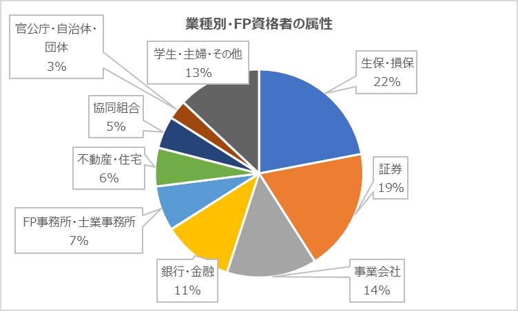 日本FP協会「FP資格ガイドブック」を基に筆者作図