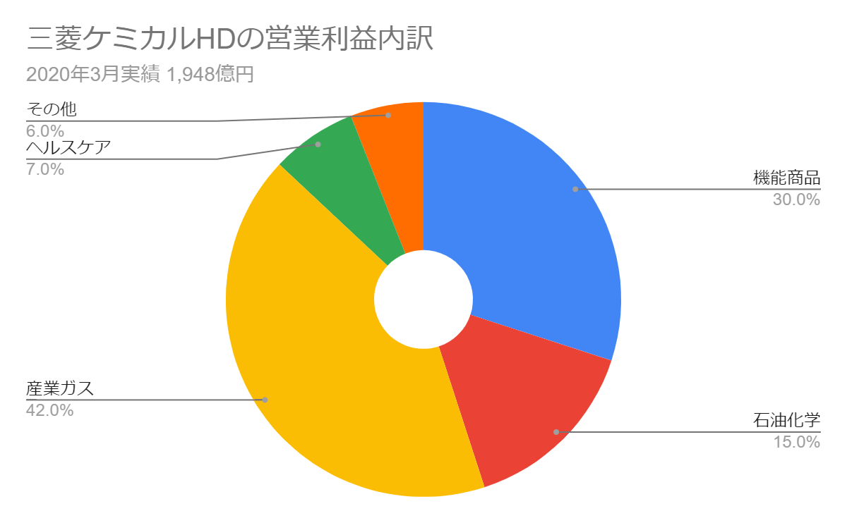 三菱ケミカルHDの営業利益内訳