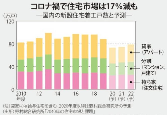 住宅市場_国内の新設住宅着工数推移