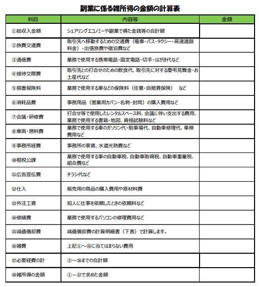 副業に係る雑所得の計算表(出所「スマホで確定申告(副業編)」国税庁)