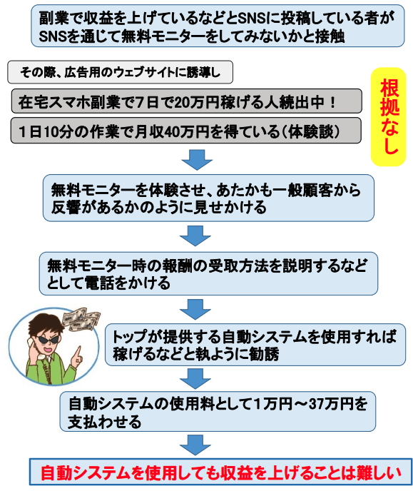 図1 「株式会社トップ」の勧誘の仕組み