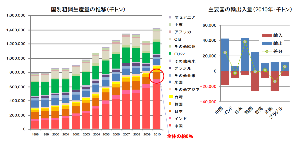 国別粗鋼生産量の推移