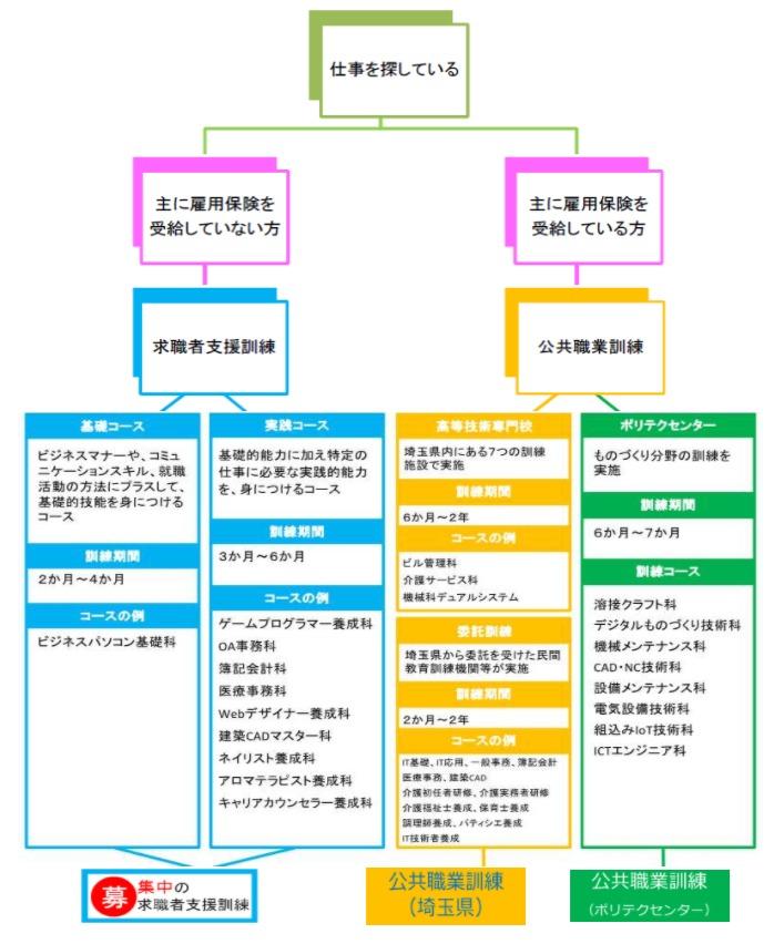 埼玉労働局「ハロートレーニングって何?」