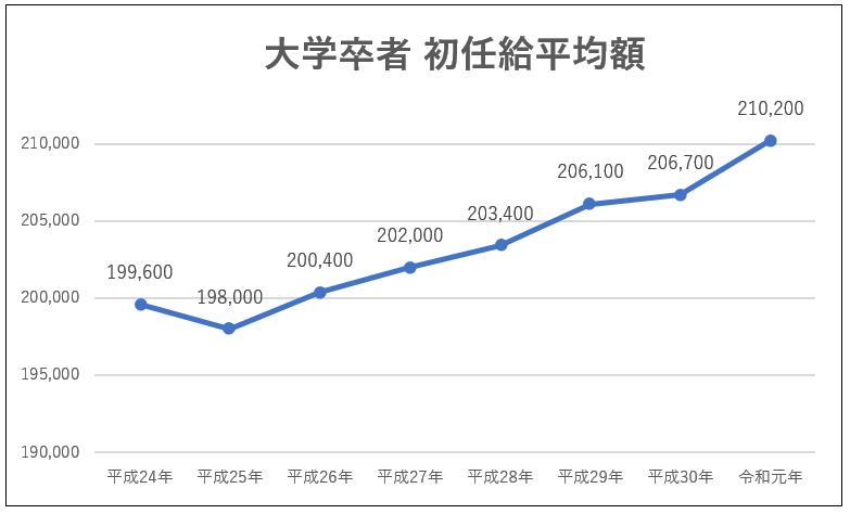 大学卒者の初任給平均額