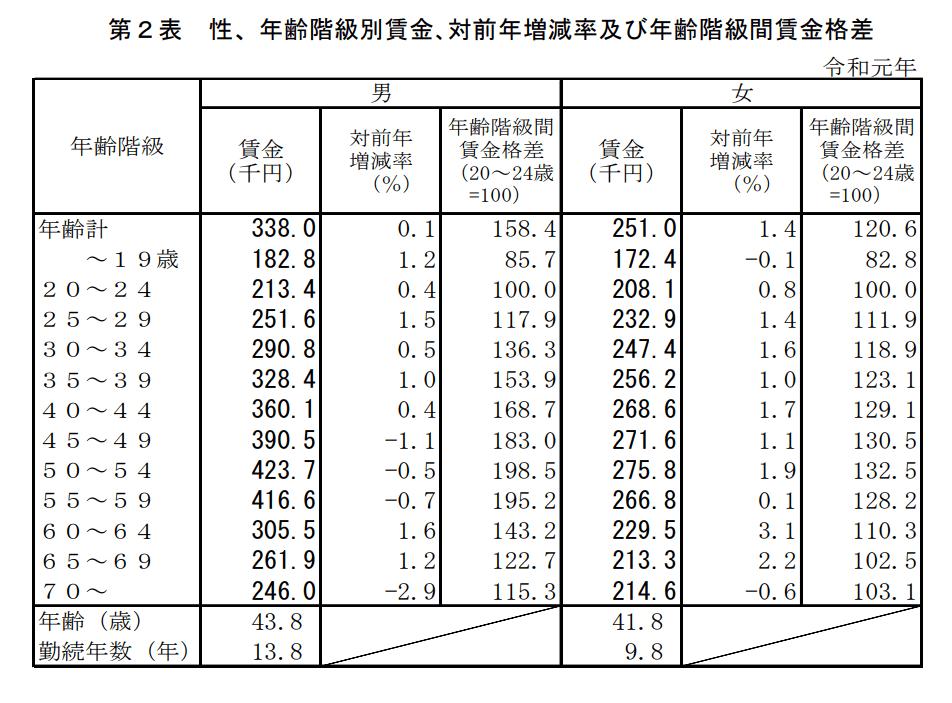 年齢階級別賃金_男女統計結果