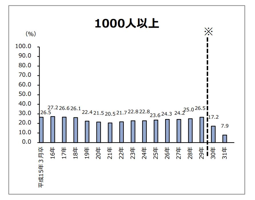 新規大学卒就業者の就職後3年以内の離職率の推移_1000人以上の企業編
