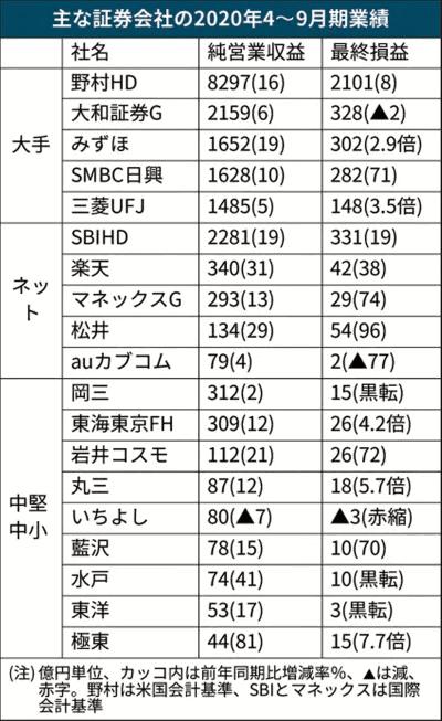 日本経済新聞「証券大手、個人向け営業が復調、相場回復が支え」