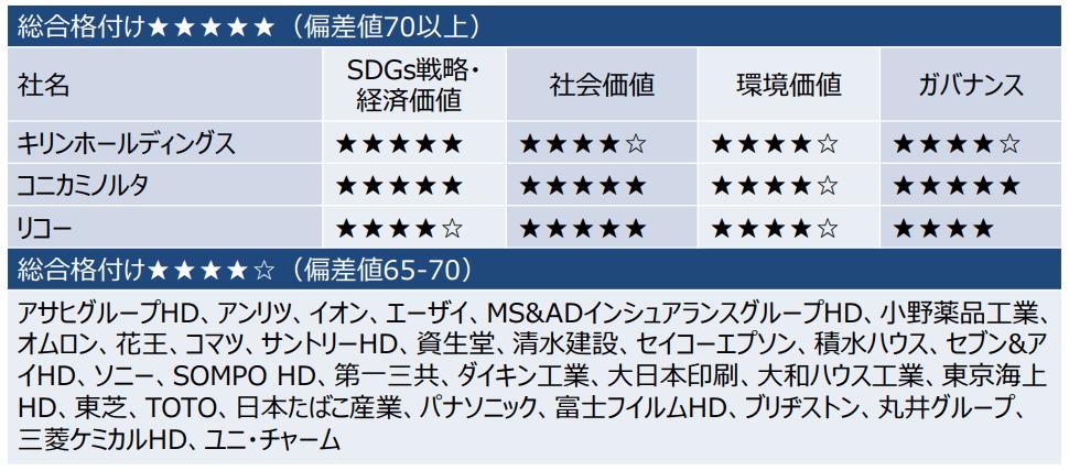 日経「SDGs経営」調査 調査内容解説 P7