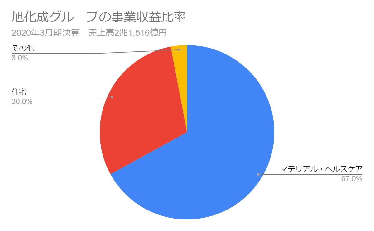 旭化成グループの事業収益比率