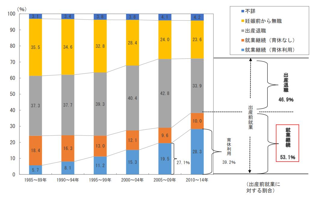 第1子出産前後の女性の就業率の動向関連データ集