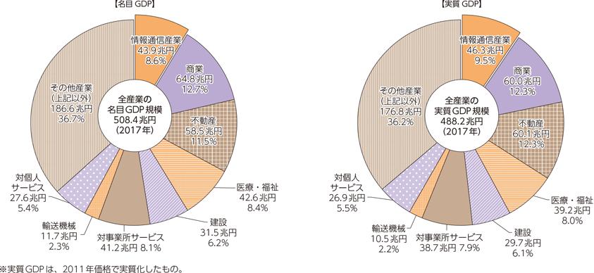 総務省|令和元年版 情報通信白書|国内総生産
