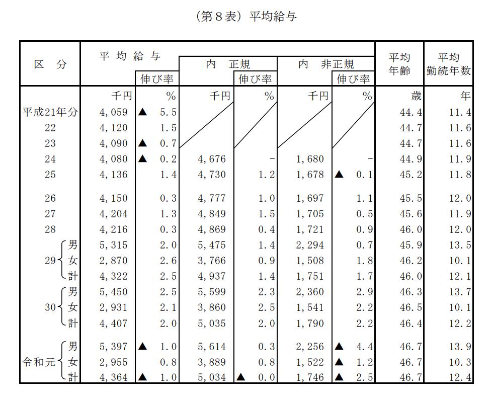 令和元年_民間給与実態統計調査_平均給
