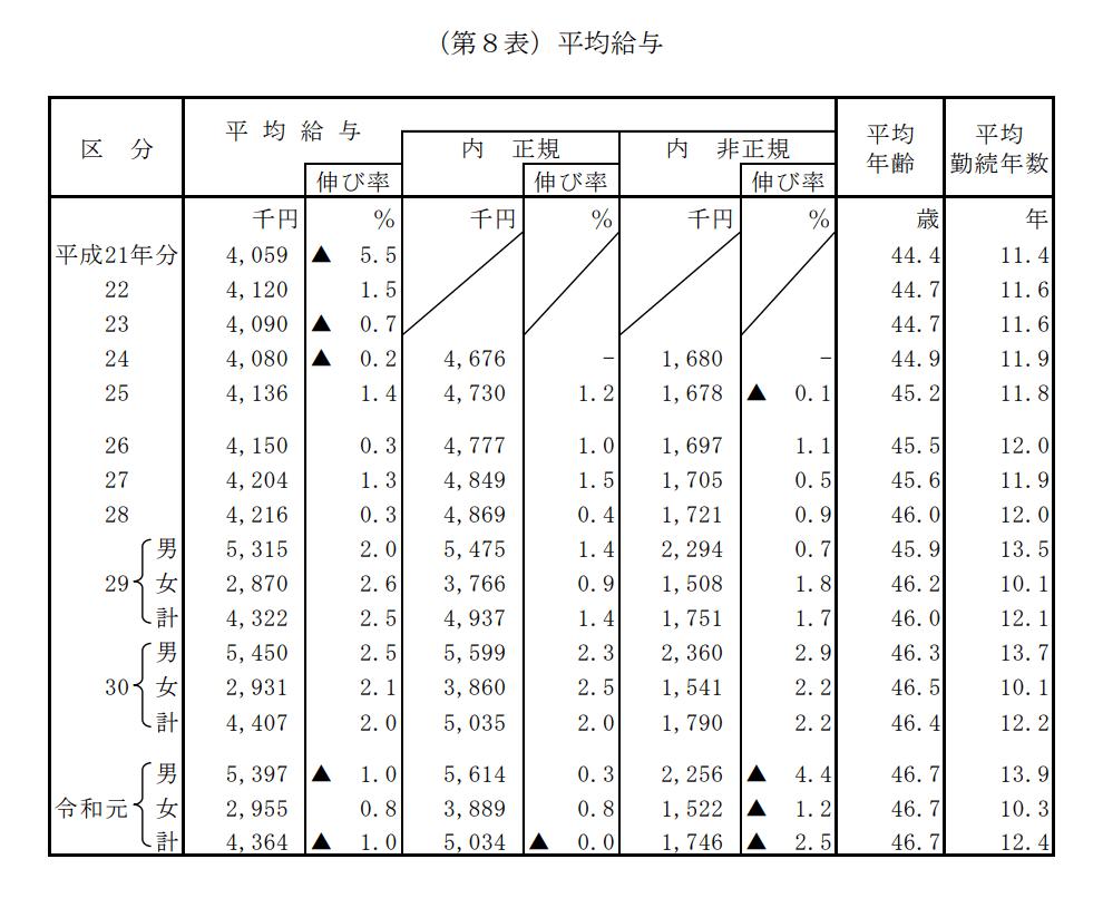 令和元年_民間給与実態統計_平均給与