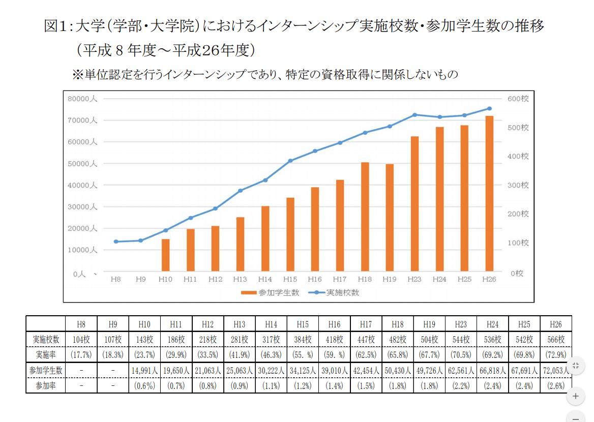 大学におけるインターンシップ実施校数_参加学生数の推移