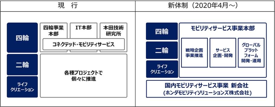 本田技研工業の新組織体制