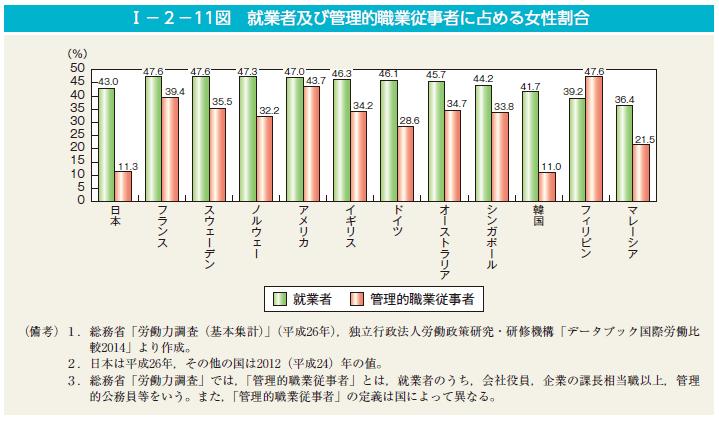 就業者及び管理職的職業従事者に占める女性割合