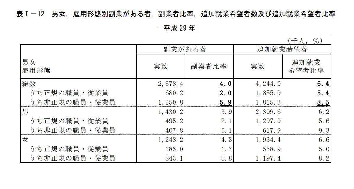 男女雇用形態別副業があるもの、副業者比率、追加就業希望者数及び追加就業希望者比率